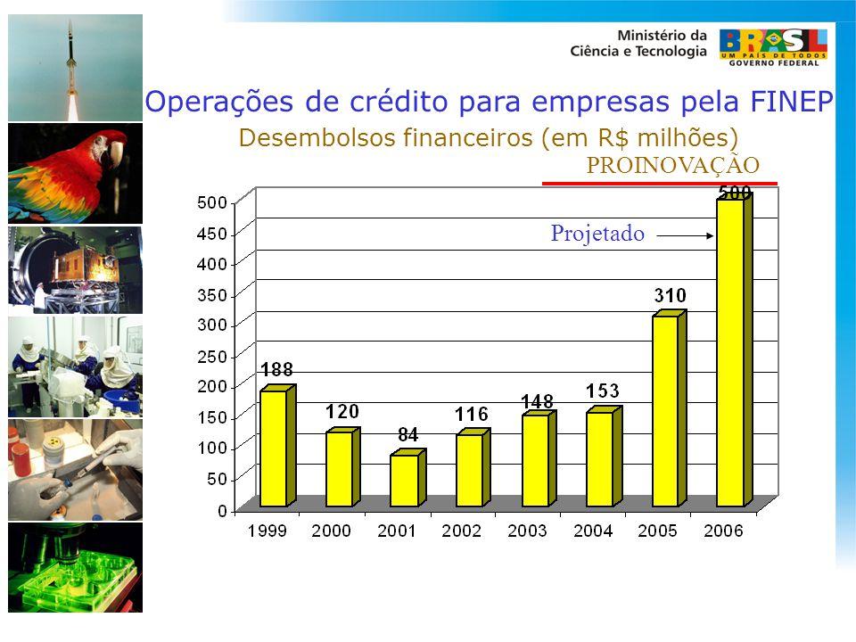Operações de crédito para empresas pela FINEP
