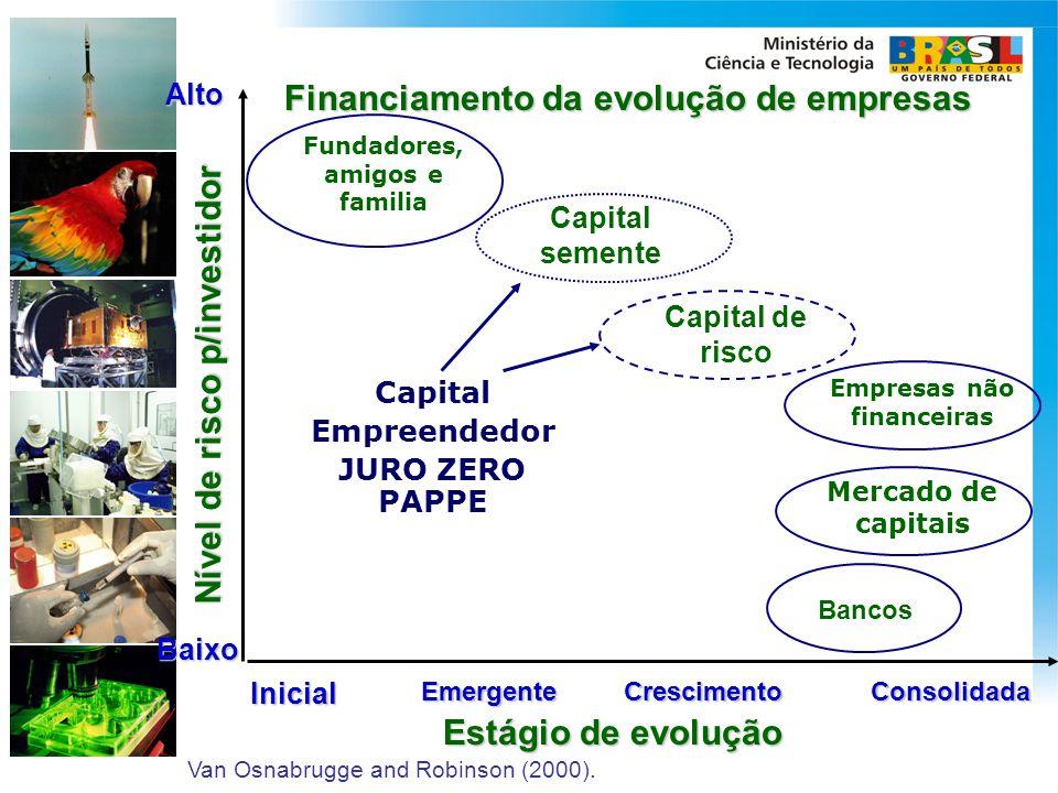 Fundadores, amigos e familia Empresas não financeiras