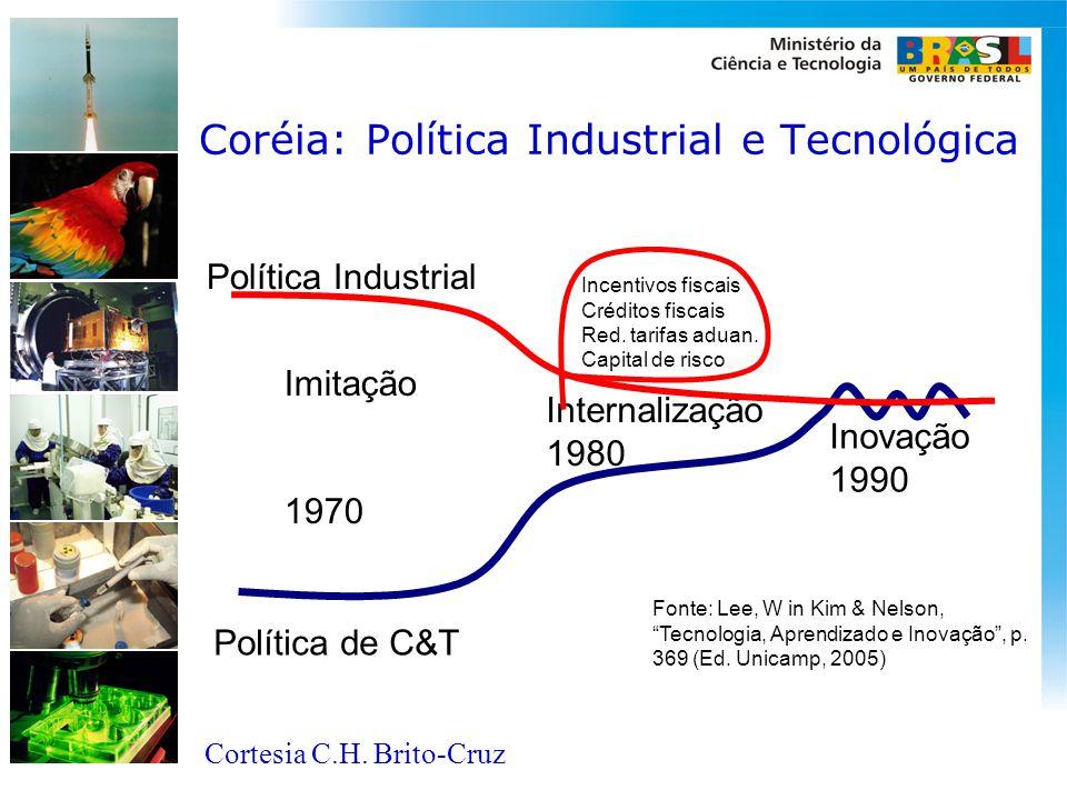 Coréia: Política Industrial e Tecnológica
