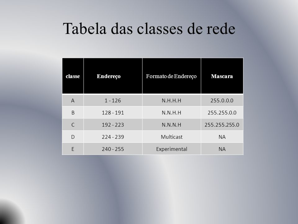 Tabela das classes de rede