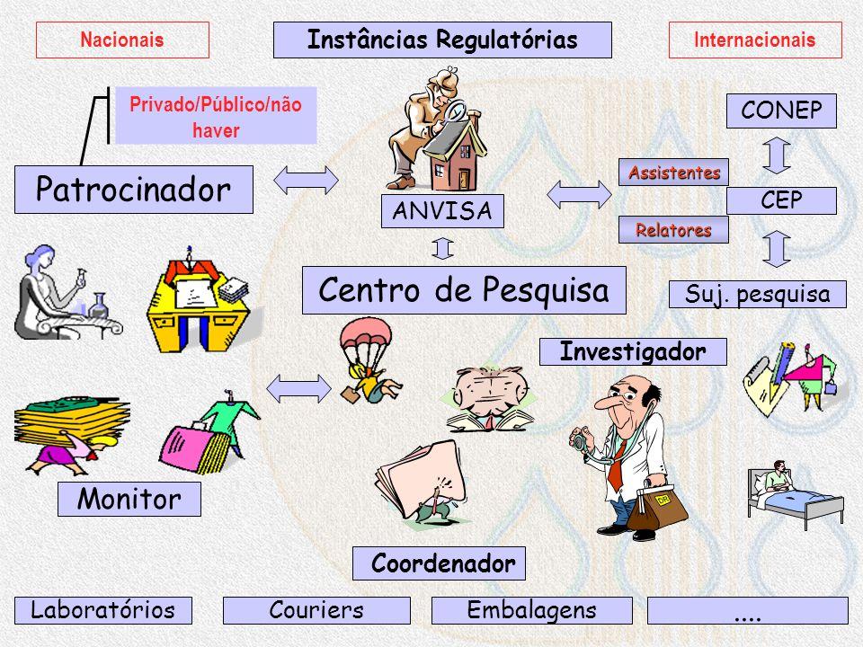 Instâncias Regulatórias Privado/Público/não haver