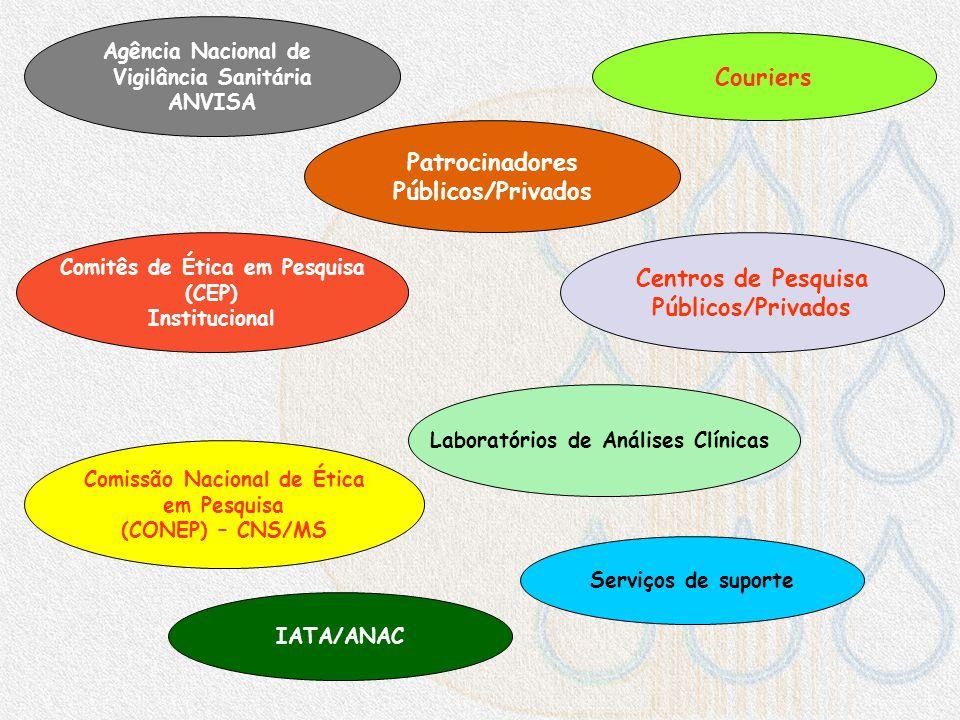 Couriers Patrocinadores Públicos/Privados Centros de Pesquisa