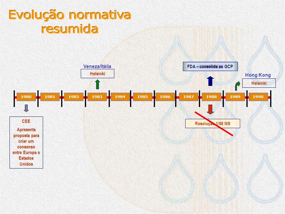 Evolução normativa resumida Veneza/Itália FDA – consolida as GCP