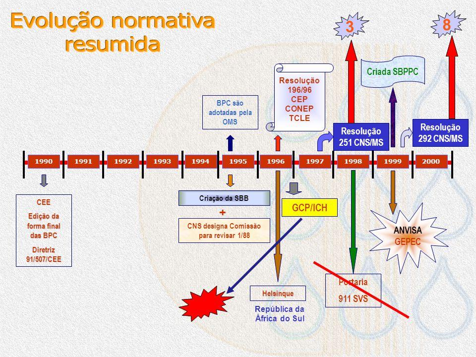 Evolução normativa resumida 8 3 + GCP/ICH Criada SBPPC
