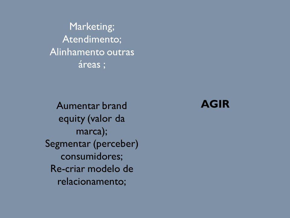 AGIR Marketing; Atendimento; Alinhamento outras áreas ;