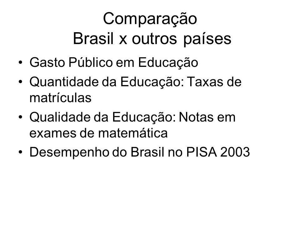 Comparação Brasil x outros países