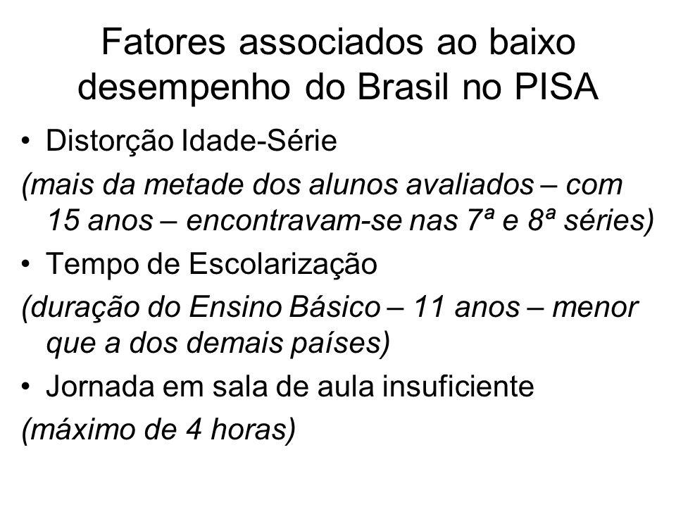 Fatores associados ao baixo desempenho do Brasil no PISA