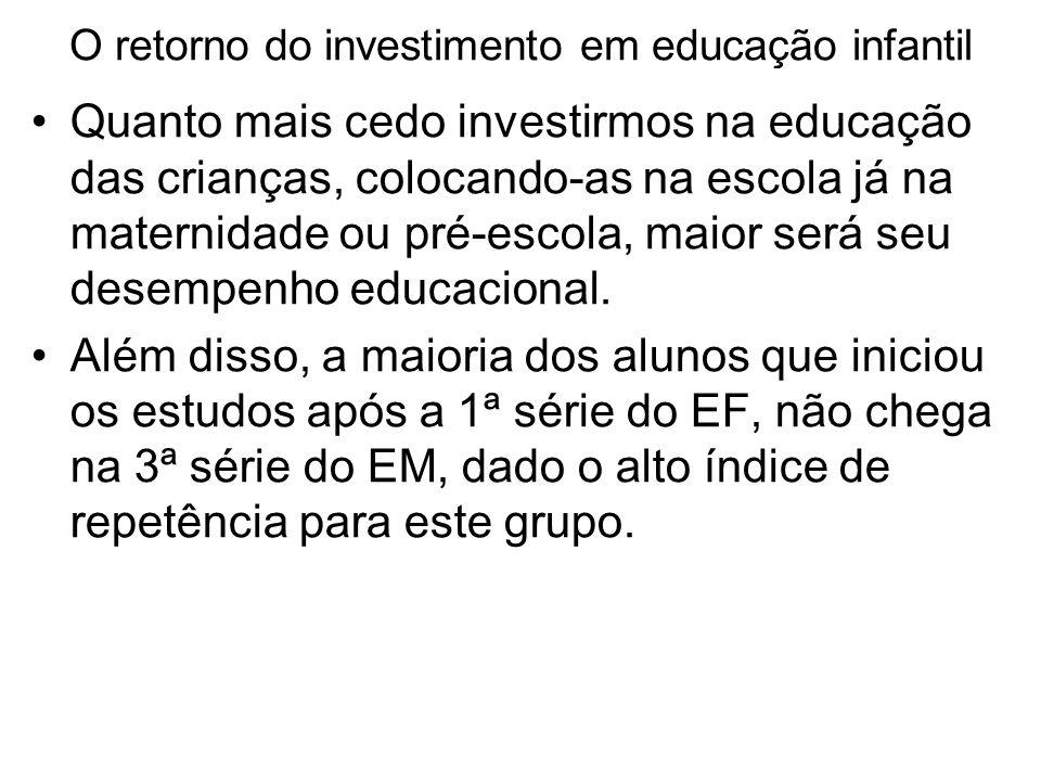 O retorno do investimento em educação infantil