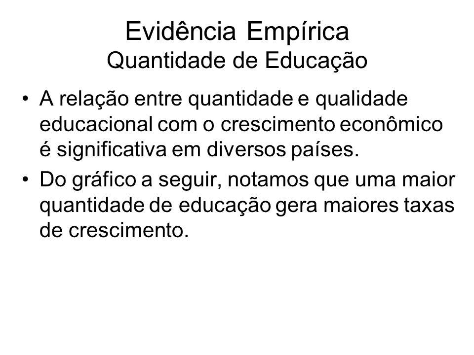Evidência Empírica Quantidade de Educação