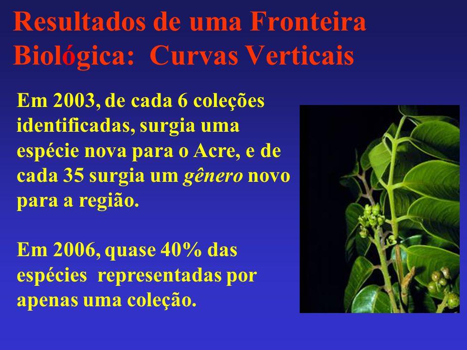 Resultados de uma Fronteira Biológica: Curvas Verticais