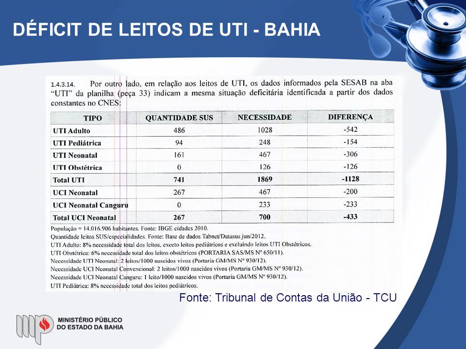 DÉFICIT DE LEITOS DE UTI - BAHIA