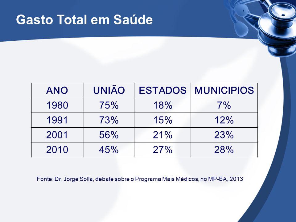 Gasto Total em Saúde ANO UNIÃO ESTADOS MUNICIPIOS 1980 75% 18% 7% 1991