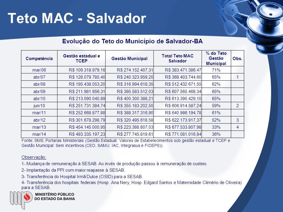 Teto MAC - Salvador Evolução do Teto do Município de Salvador-BA