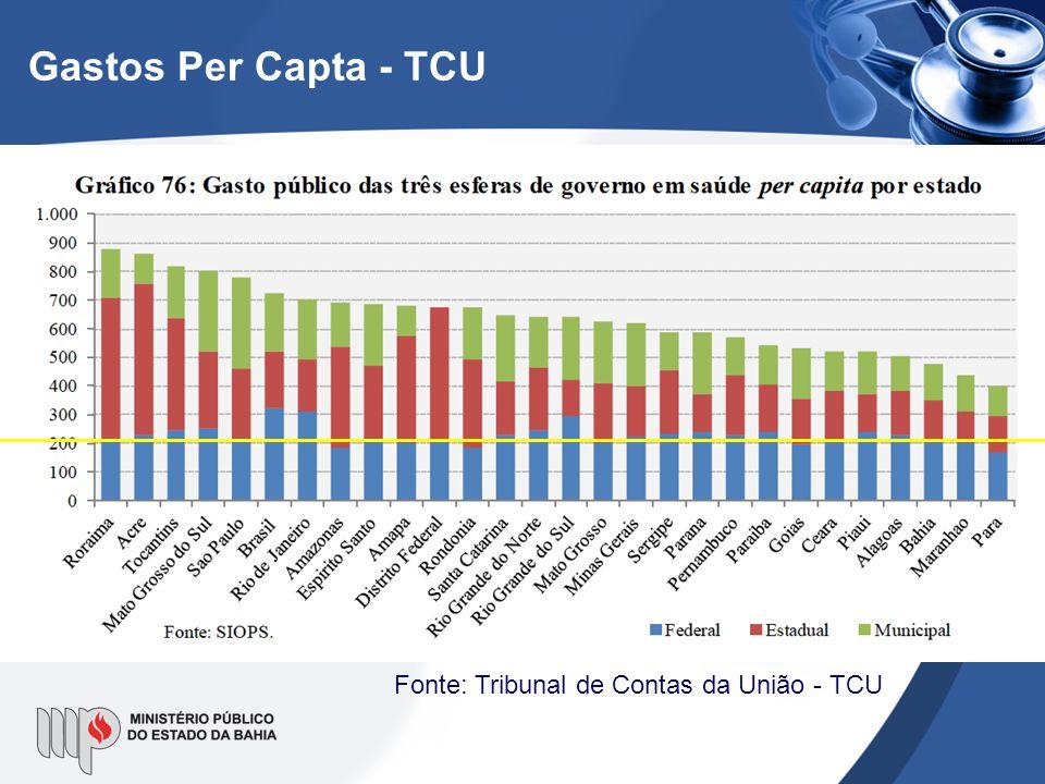 Gastos Per Capta - TCU Fonte: Tribunal de Contas da União - TCU