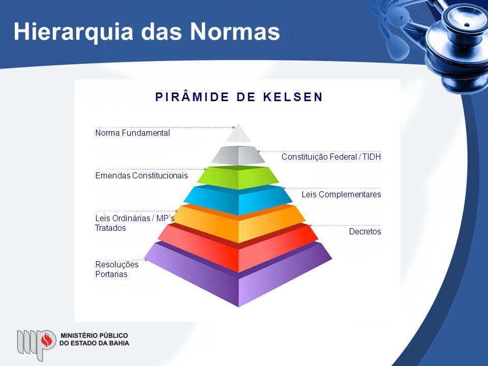 Hierarquia das Normas PIRÂMIDE DE KELSEN Norma Fundamental