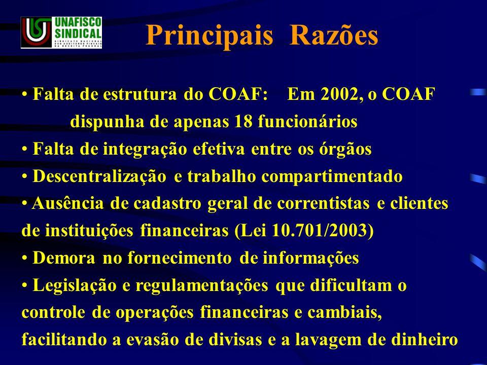 Principais Razões Falta de estrutura do COAF: Em 2002, o COAF dispunha de apenas 18 funcionários.