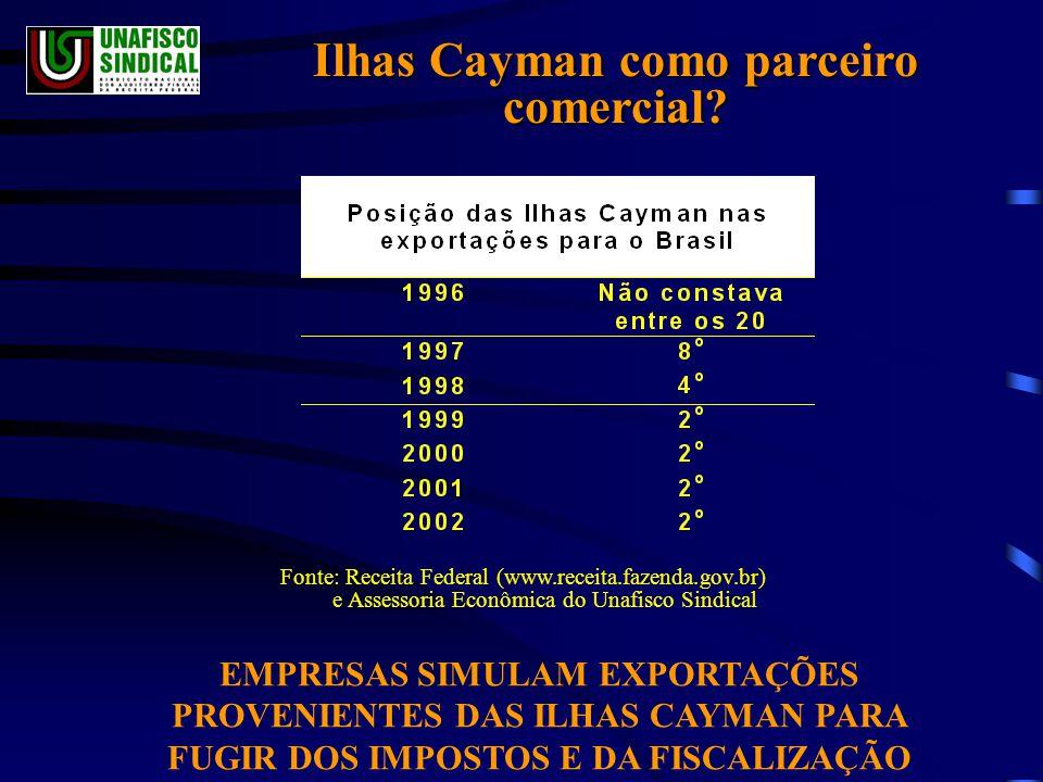 Ilhas Cayman como parceiro comercial