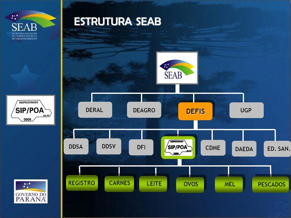 ESTRUTURA SEAB DEFIS DERAL DEAGRO UGP DDSA DDSV DFI CDME DAEDA