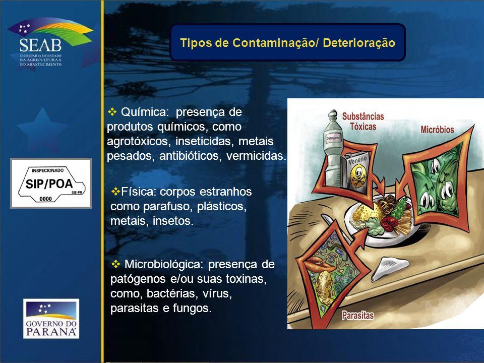 Tipos de Contaminação/ Deterioração