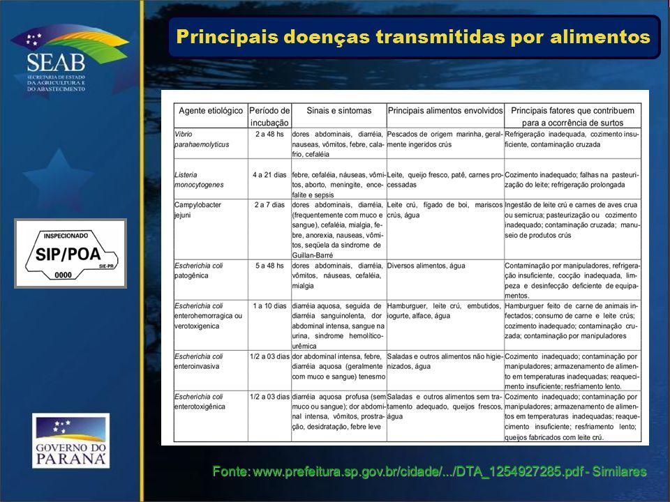 Principais doenças transmitidas por alimentos