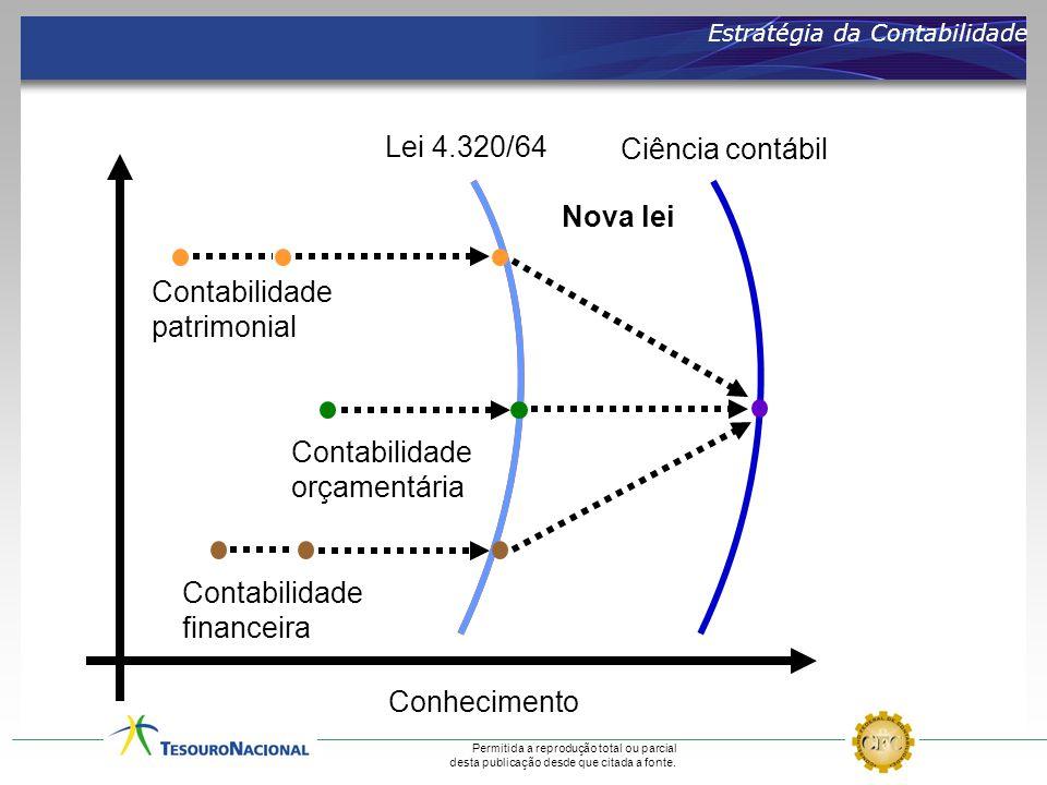 Lei 4.320/64 Ciência contábil Nova lei Contabilidade patrimonial