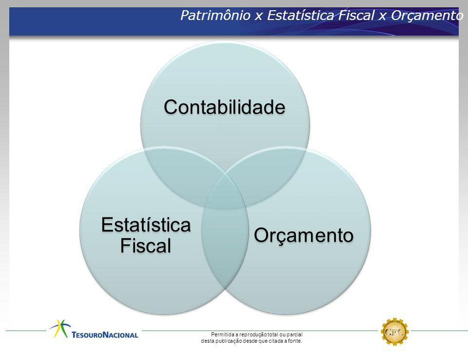 Contabilidade Estatística Fiscal Orçamento