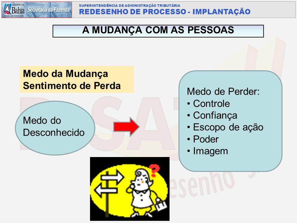 A MUDANÇA COM AS PESSOAS