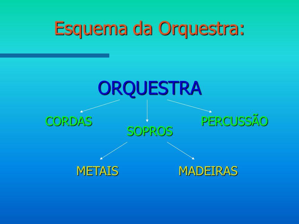 Esquema da Orquestra: ORQUESTRA CORDAS PERCUSSÃO SOPROS METAIS