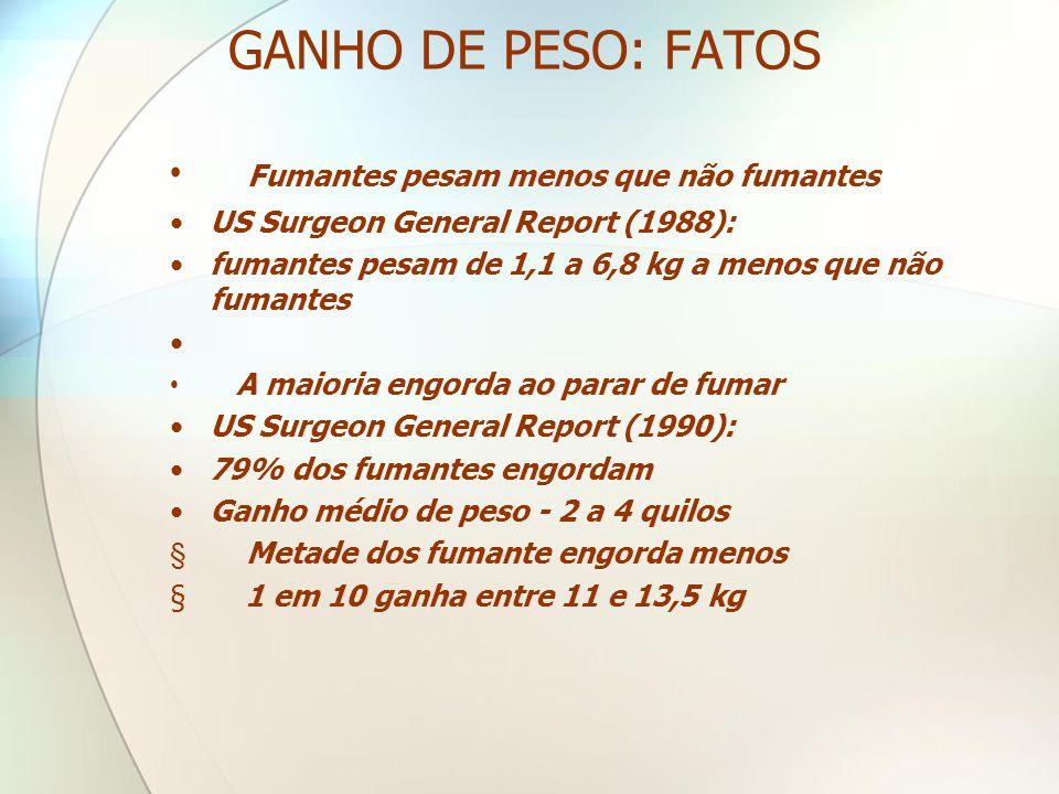GANHO DE PESO: FATOS Fumantes pesam menos que não fumantes