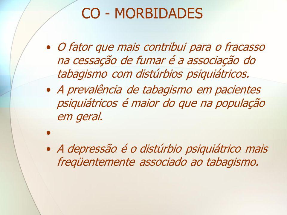 CO - MORBIDADES O fator que mais contribui para o fracasso na cessação de fumar é a associação do tabagismo com distúrbios psiquiátricos.