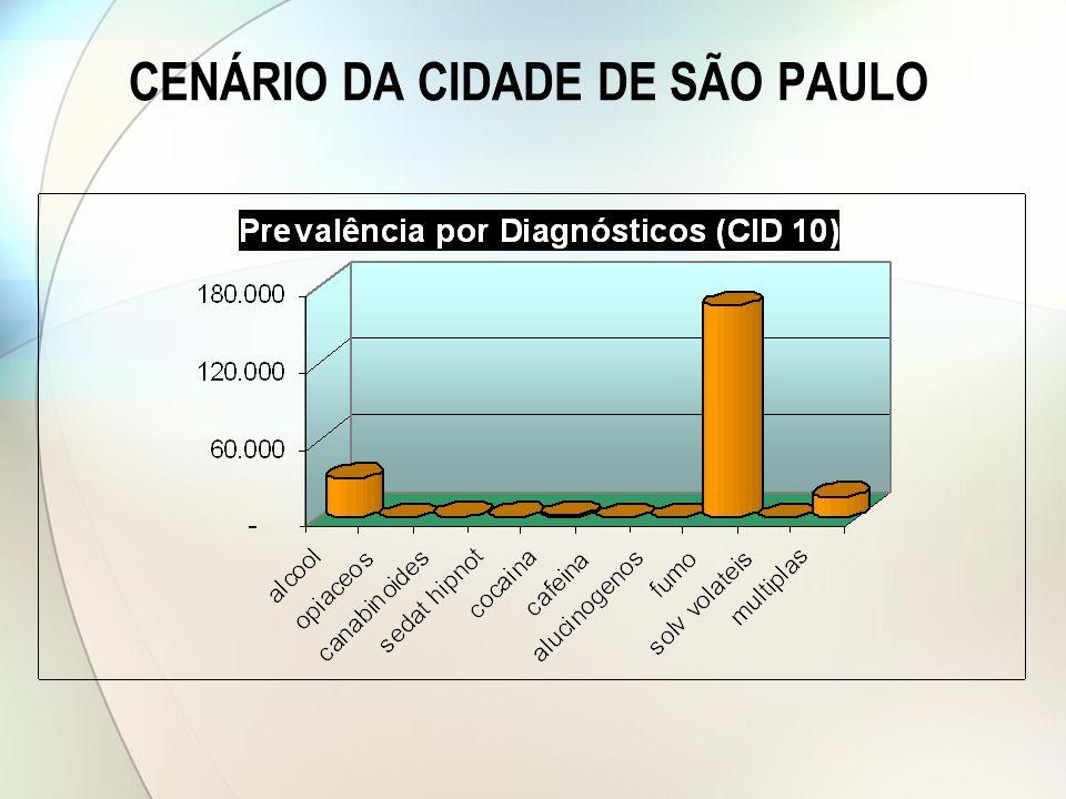 CENÁRIO DA CIDADE DE SÃO PAULO