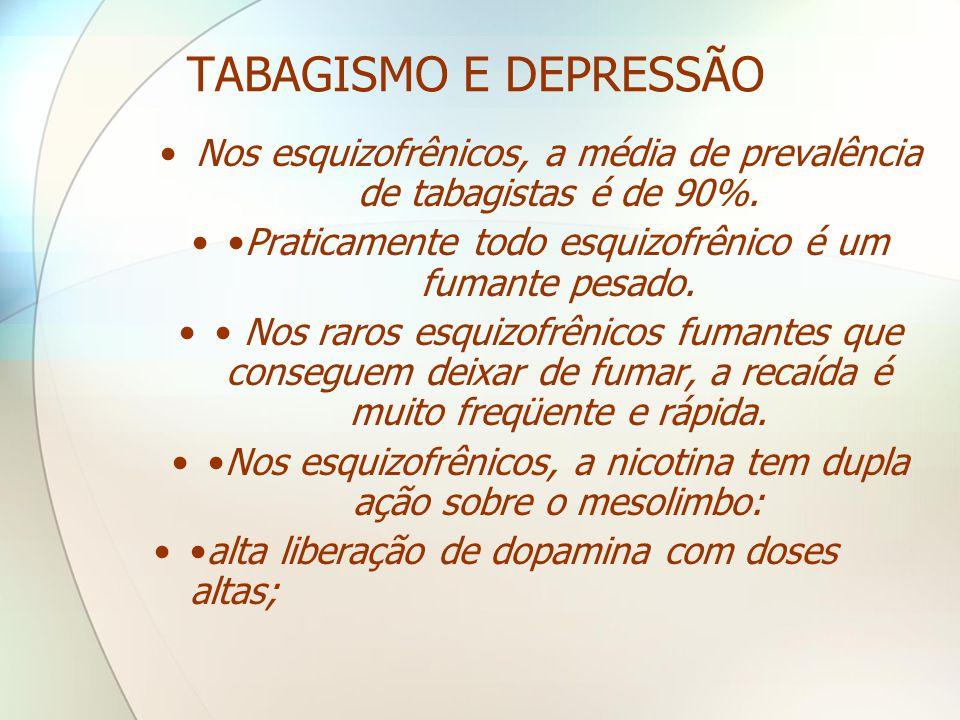 TABAGISMO E DEPRESSÃO Nos esquizofrênicos, a média de prevalência de tabagistas é de 90%. •Praticamente todo esquizofrênico é um fumante pesado.