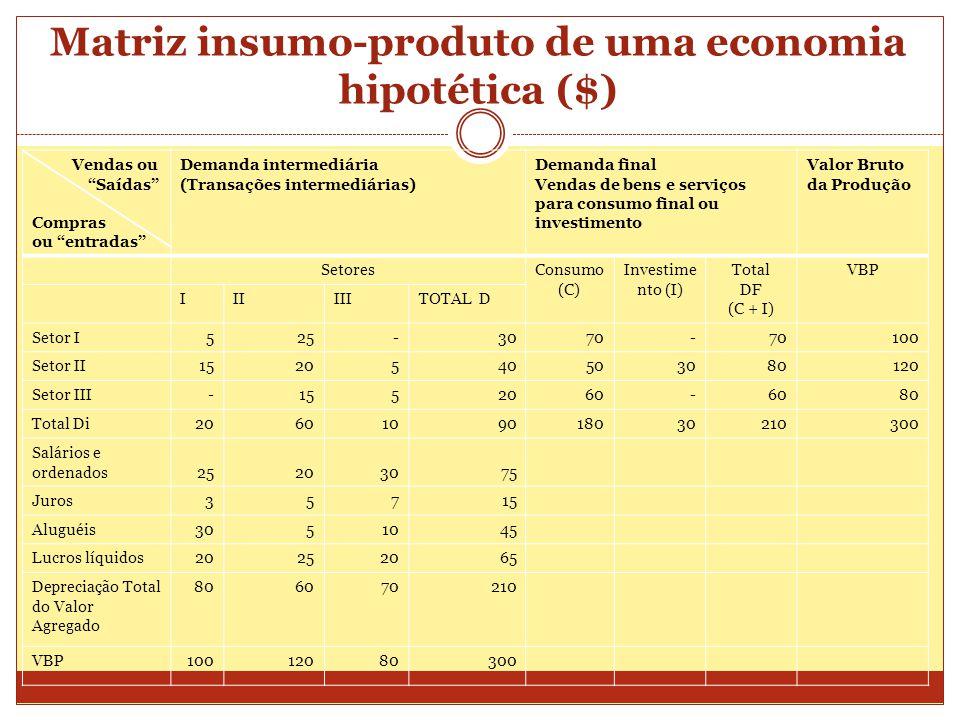 Matriz insumo-produto de uma economia hipotética ($)