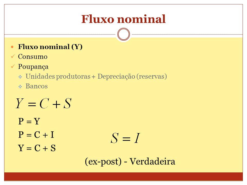 Fluxo nominal P = Y P = C + I Y = C + S (ex-post) - Verdadeira