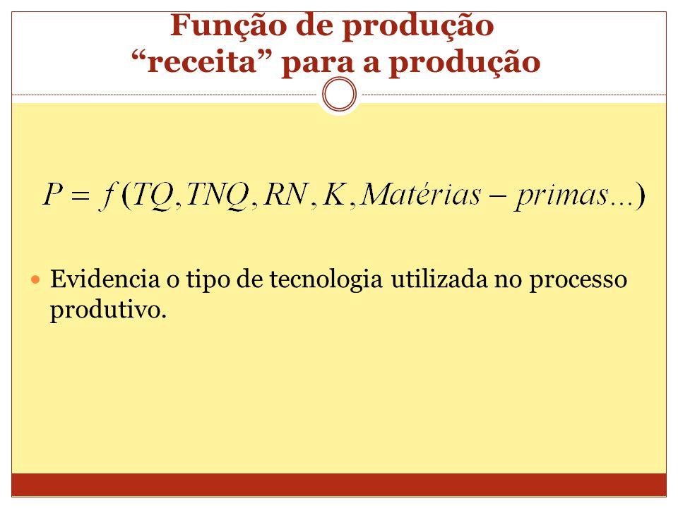 Função de produção receita para a produção
