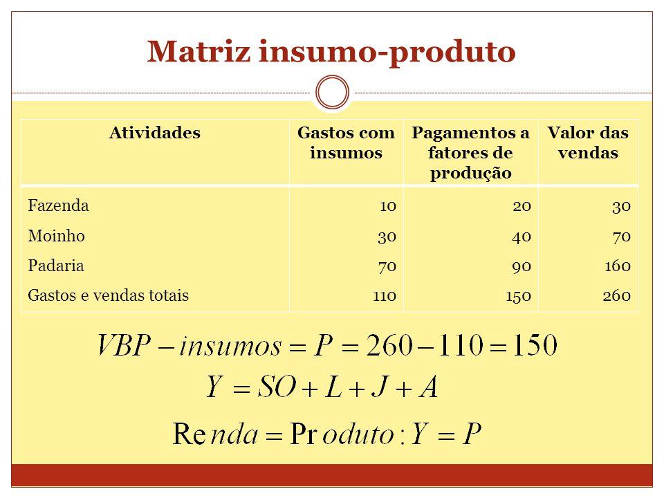 Matriz insumo-produto