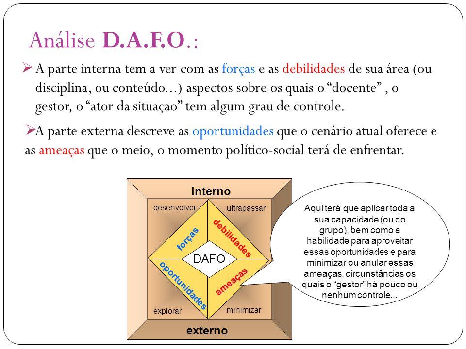 Análise D.A.F.O.: