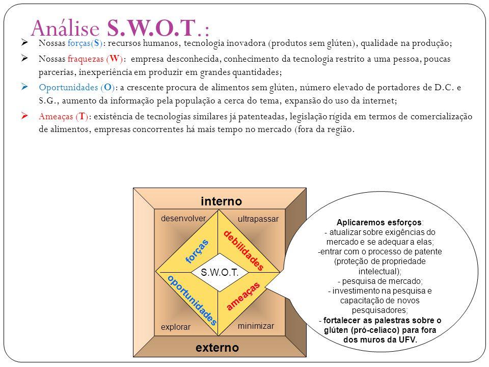 Análise S.W.O.T.: interno externo