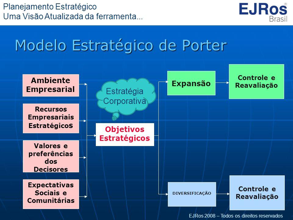 Modelo Estratégico de Porter