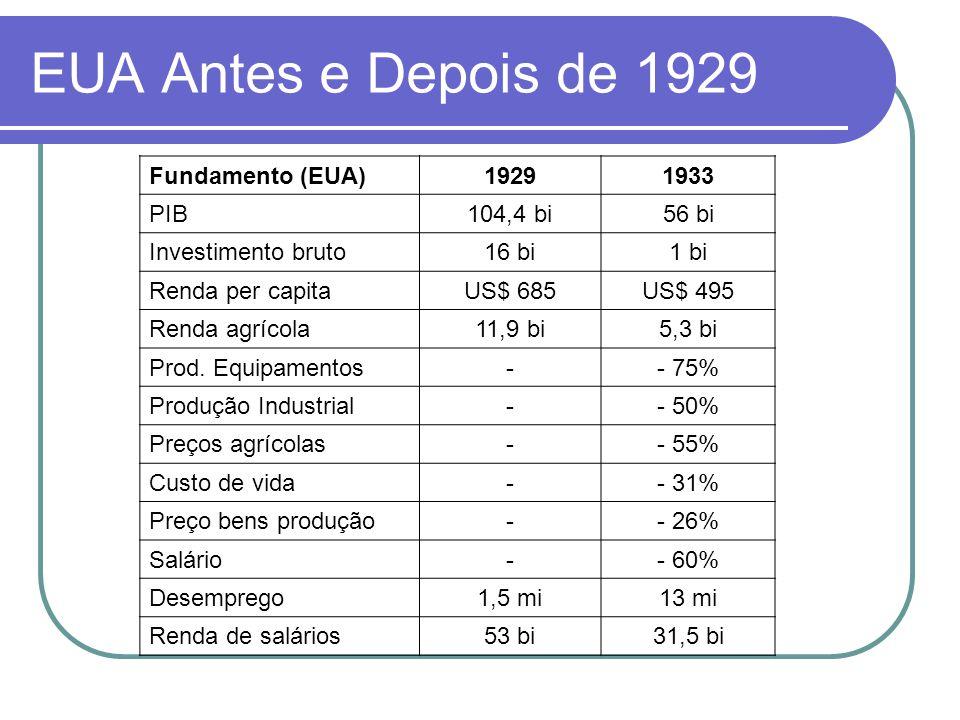 EUA Antes e Depois de 1929 Fundamento (EUA) 1929 1933 PIB 104,4 bi