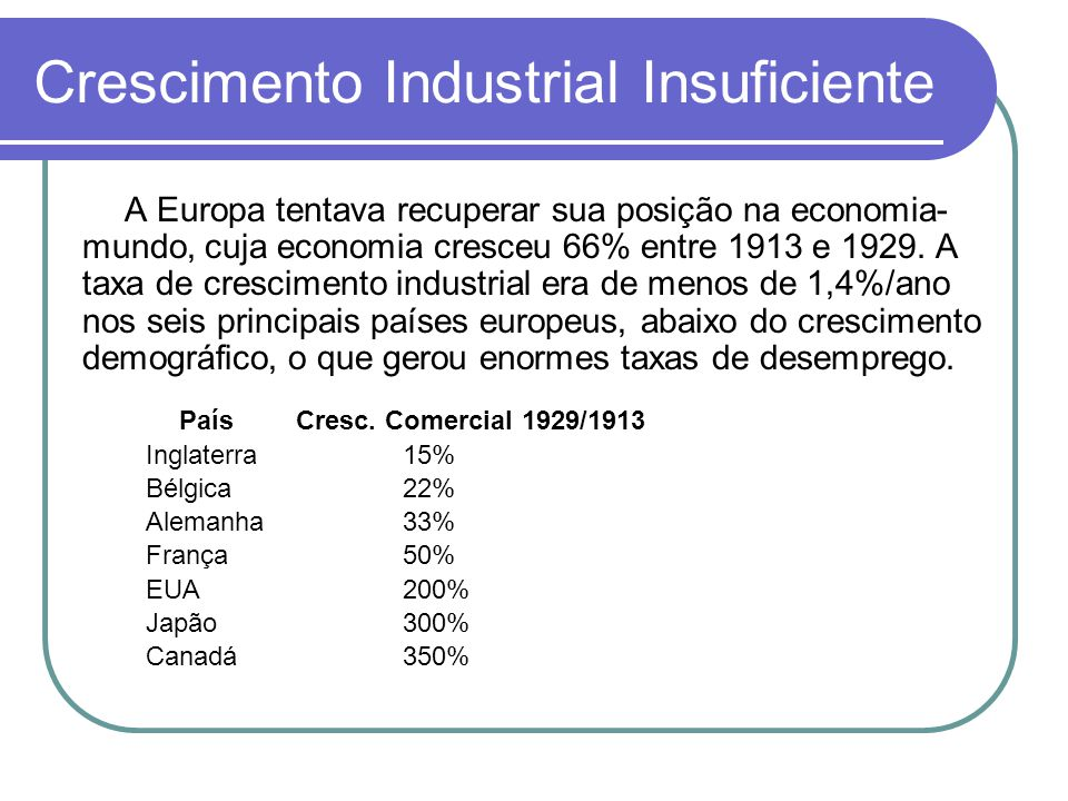 Crescimento Industrial Insuficiente