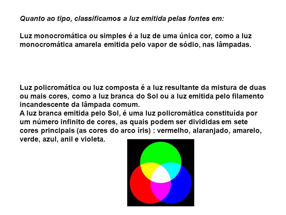 Quanto ao tipo, classificamos a luz emitida pelas fontes em: