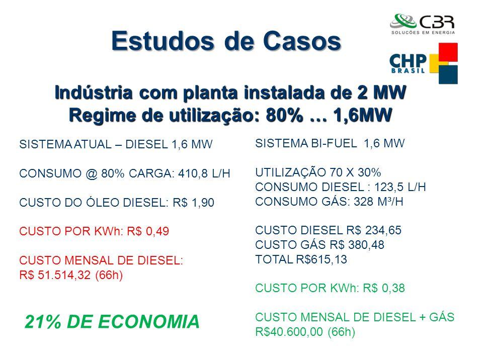 Estudos de Casos Indústria com planta instalada de 2 MW