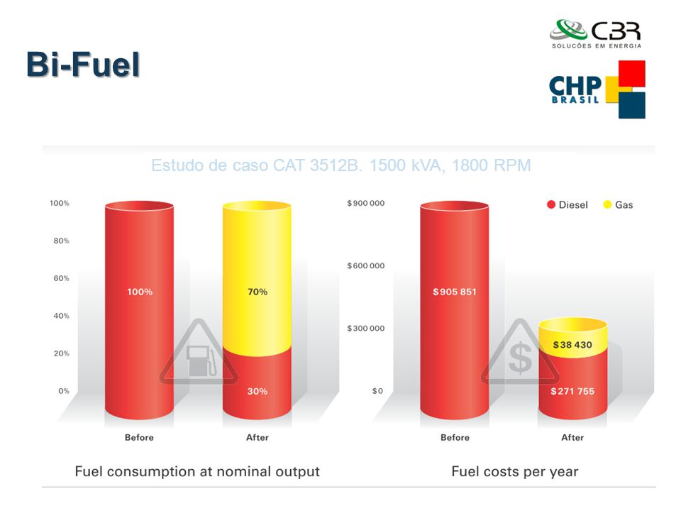 Bi-Fuel Estudo de caso CAT 3512B. 1500 kVA, 1800 RPM