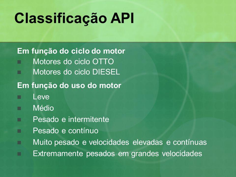 Classificação API Em função do ciclo do motor Motores do ciclo OTTO