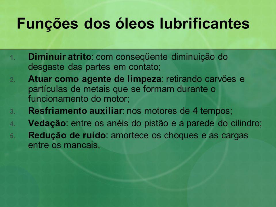 Funções dos óleos lubrificantes