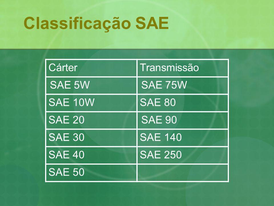 Classificação SAE Cárter Transmissão SAE 10W SAE 80 SAE 20 SAE 30