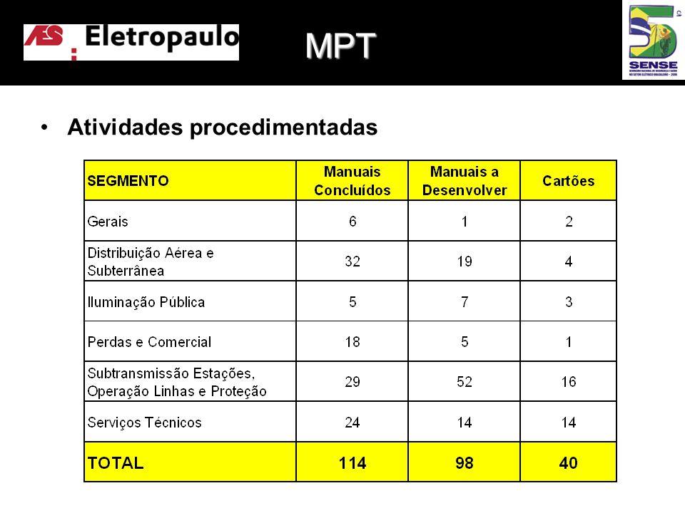 MPT Atividades procedimentadas
