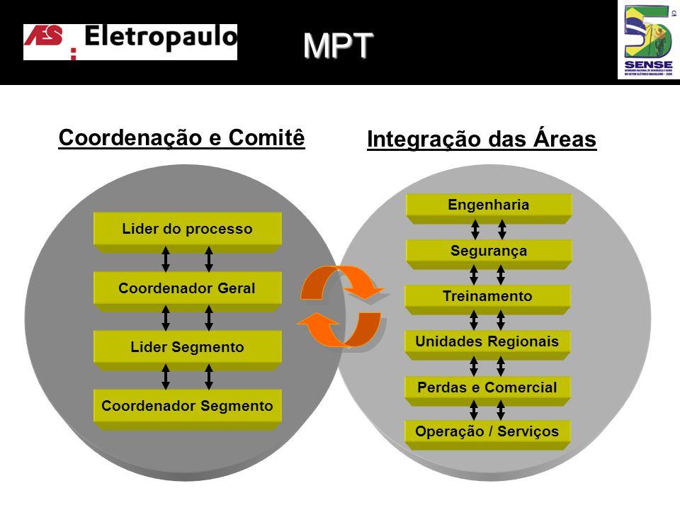 MPT Coordenação e Comitê Integração das Áreas Engenharia