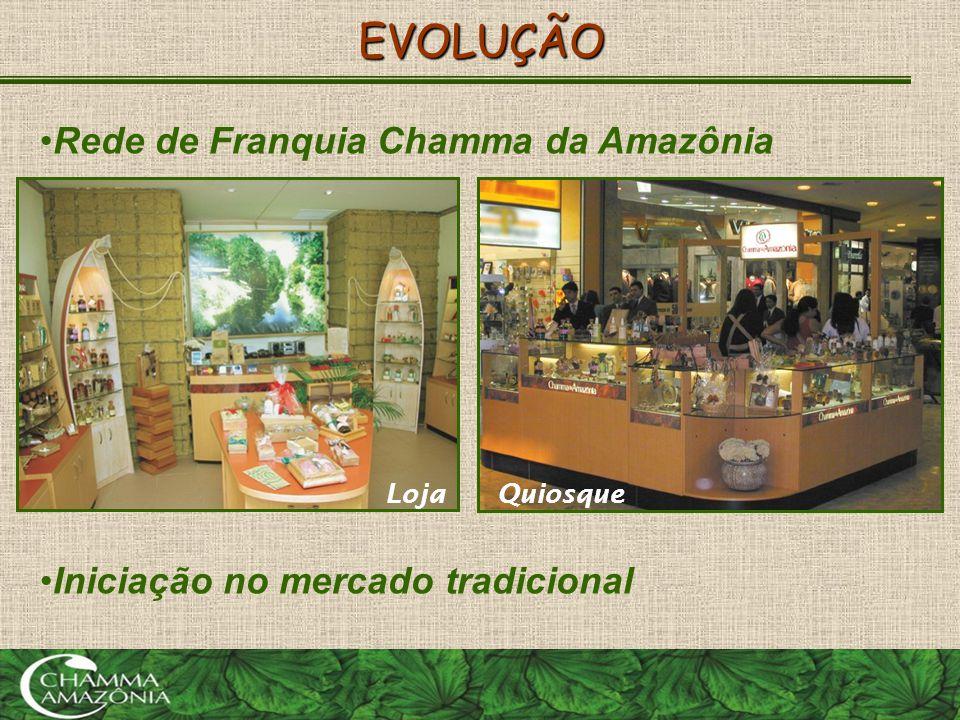EVOLUÇÃO Rede de Franquia Chamma da Amazônia
